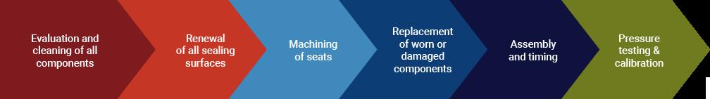 reconditioning-infografik